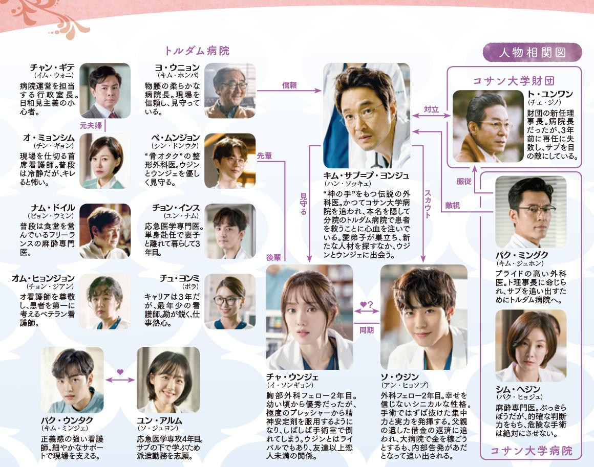 chart-kimsabu