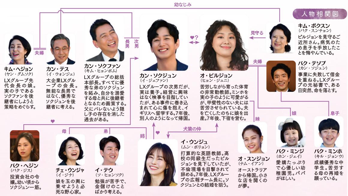 chart-uwaki