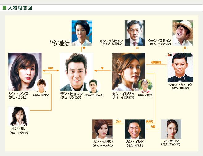 chart_karei