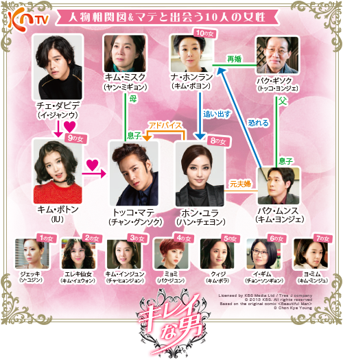 chart-kirei