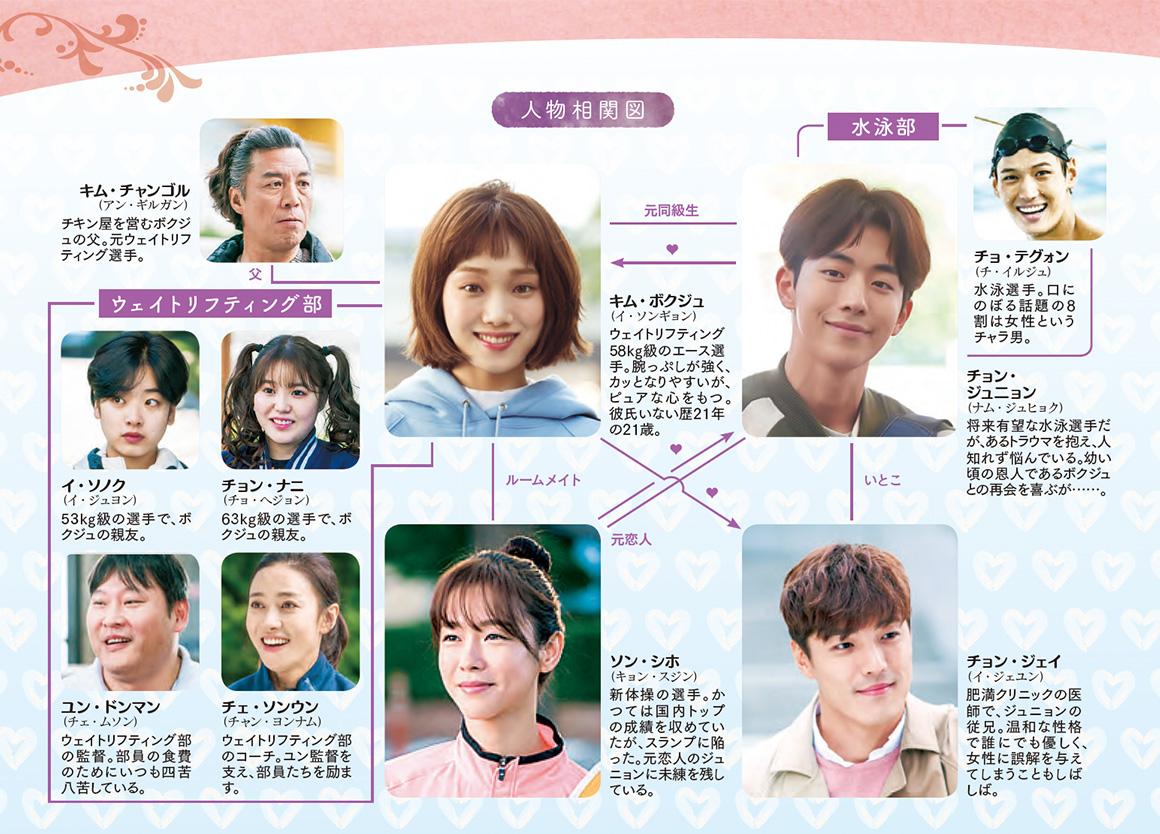 chart_kim