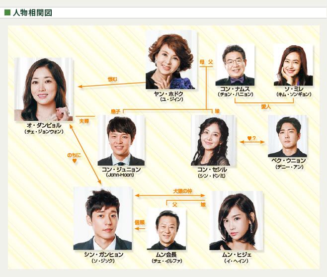 chart_majo