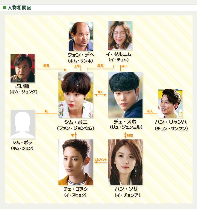 chart_unsei