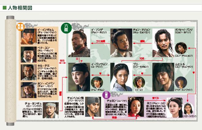 dragon_chart