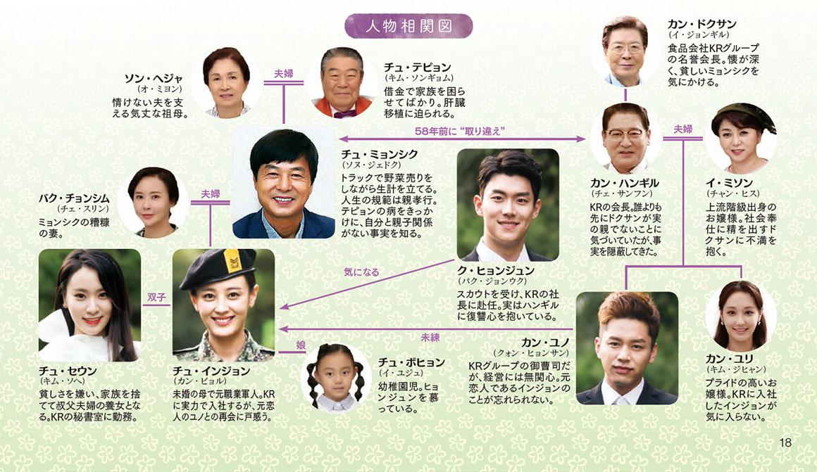 chart-haru