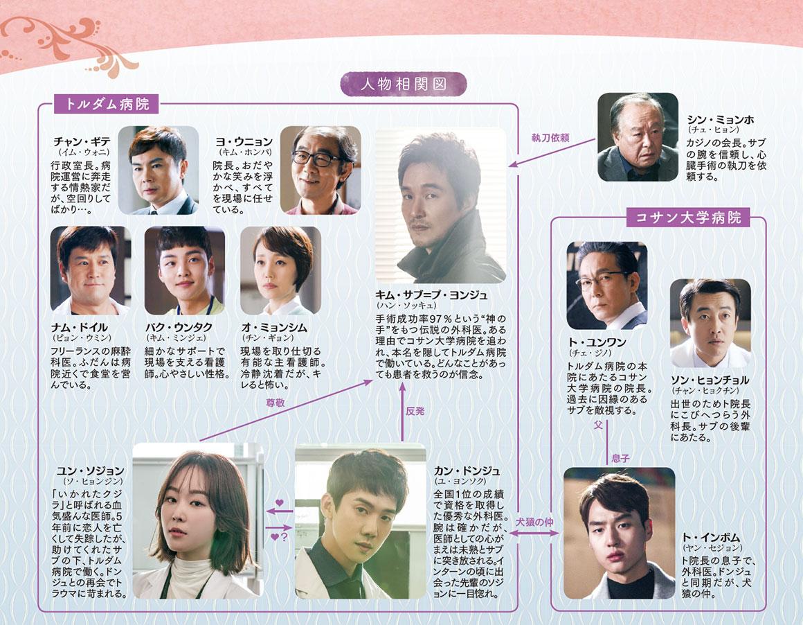chart-kimusabu