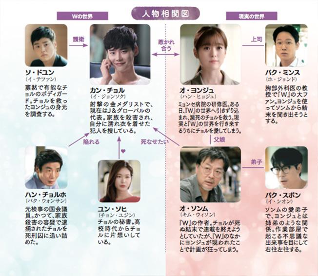 chart-w