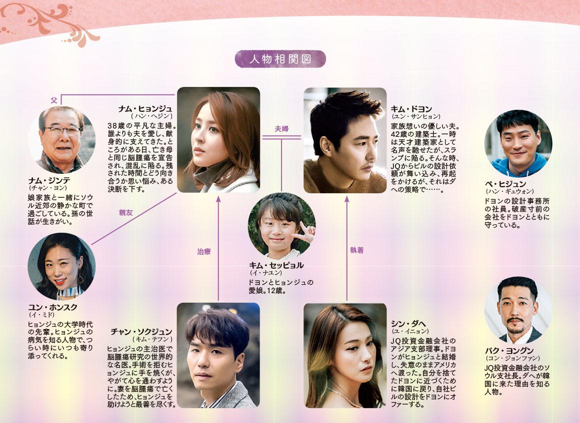 chart_yuhi