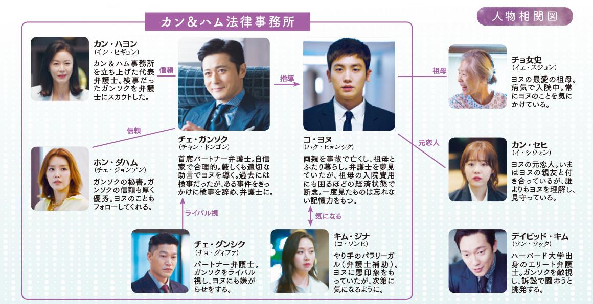 chart-suits
