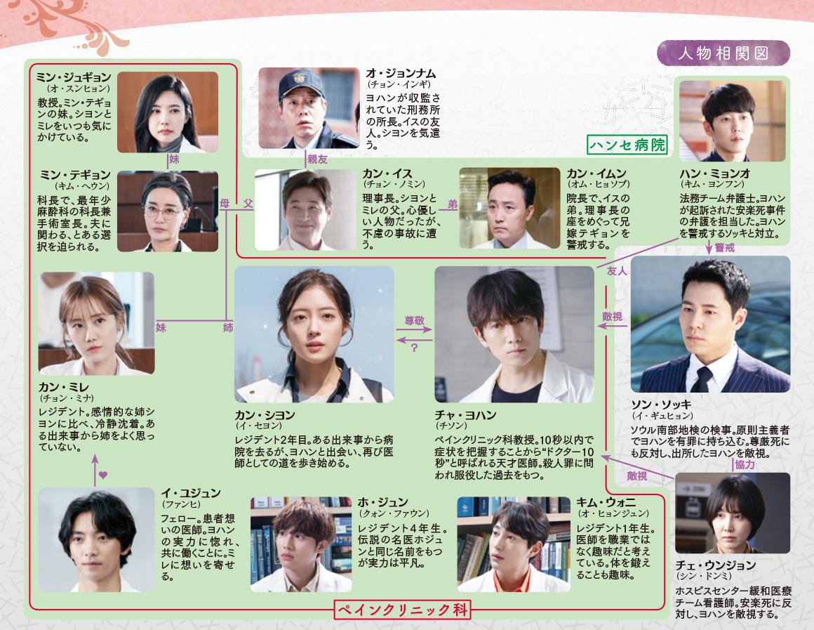chart_yohan