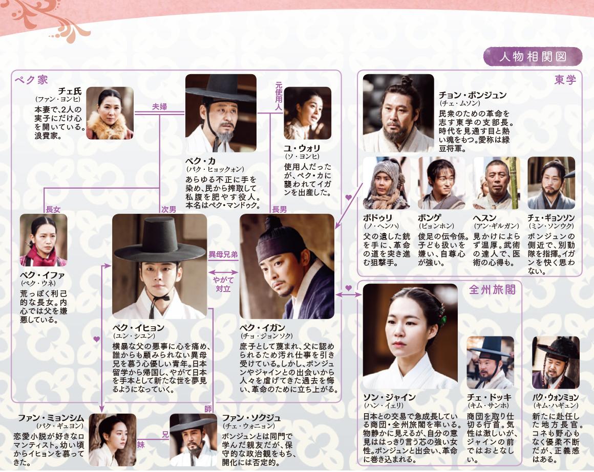 chart_ryokutou